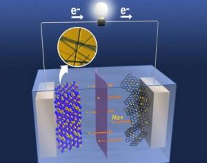Batería-de-Sodio-puede-ser-la-Solución-para-la-Desalinización-del-Agua