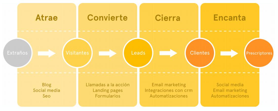 Cómo-identificar-un-contenido-atractivo-para-su-cliente